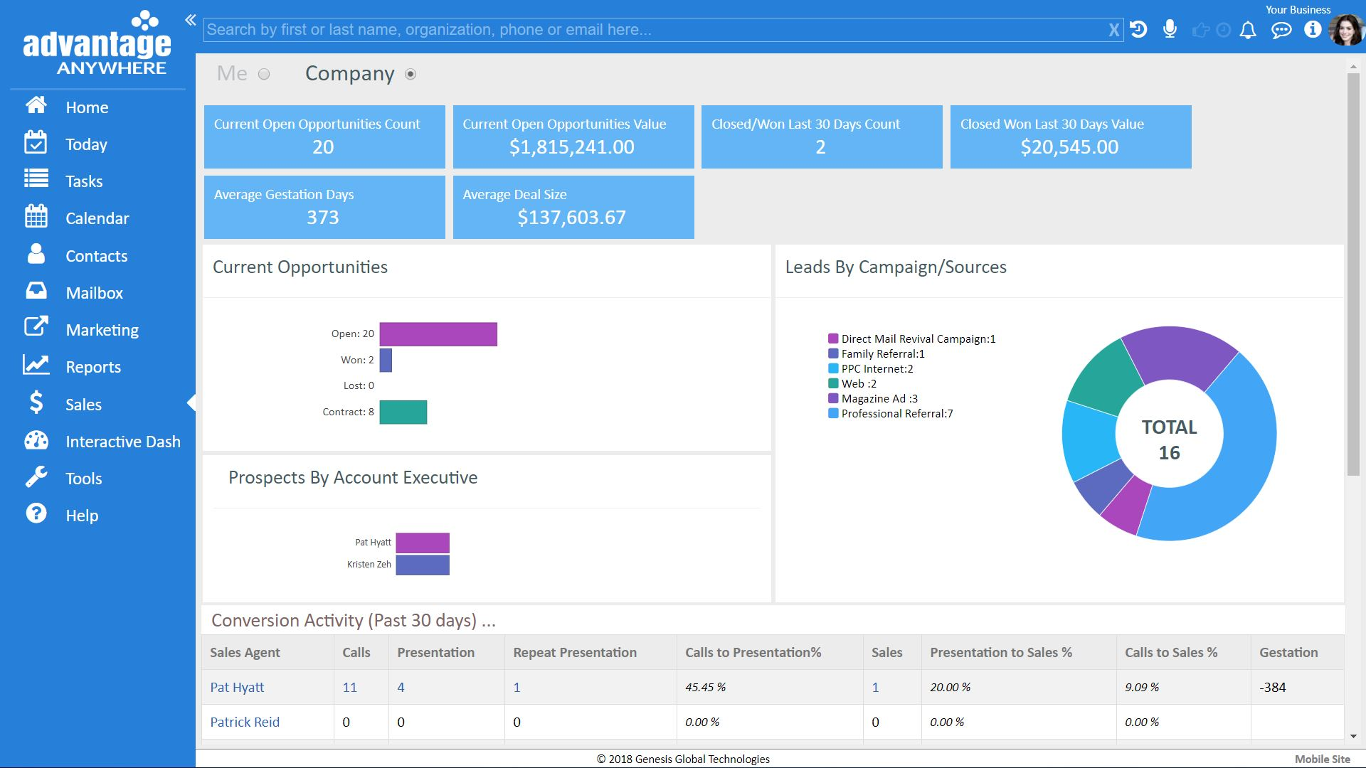 Managers Sales Dashboard